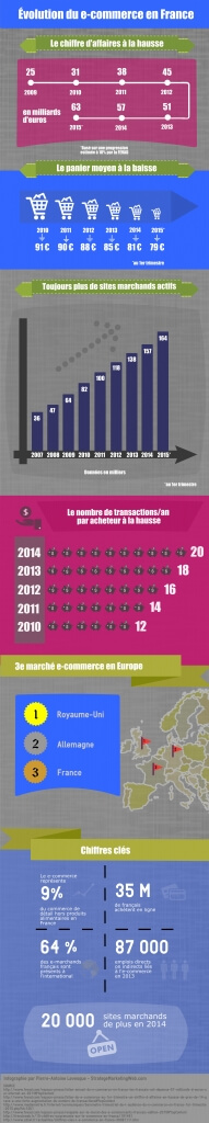 création infographie - e-commerce en france
