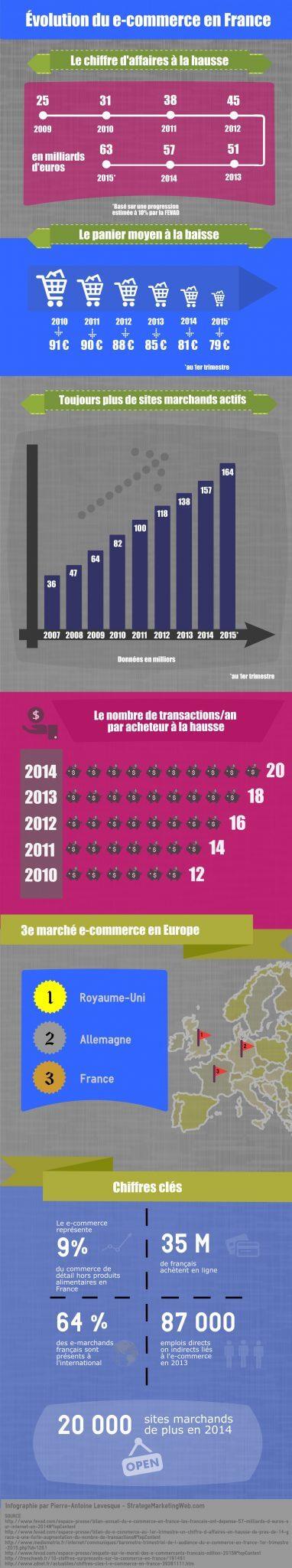 Infographie par Pierre-Antoine Levesque : Évolution du e-commerce en France ces dernières années et données préliminaires pour 2015
