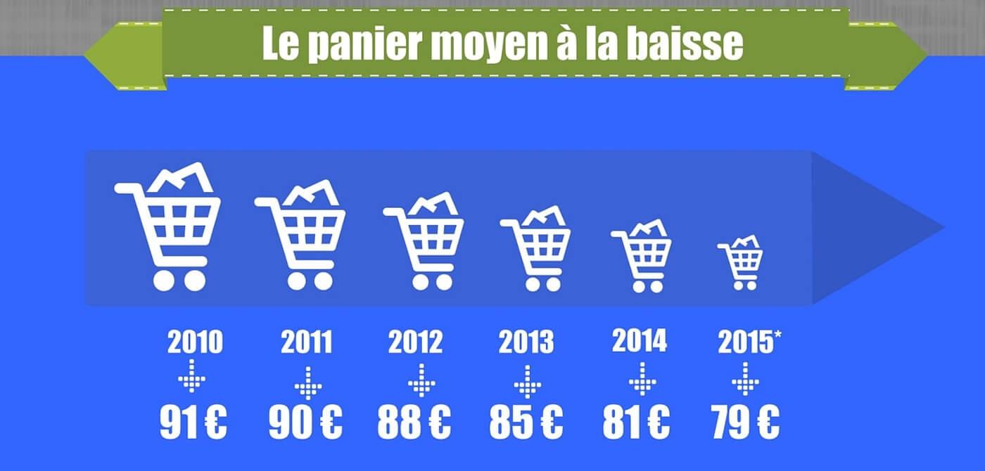 évolution du ecommerce par Pierre-Antoine Levesque