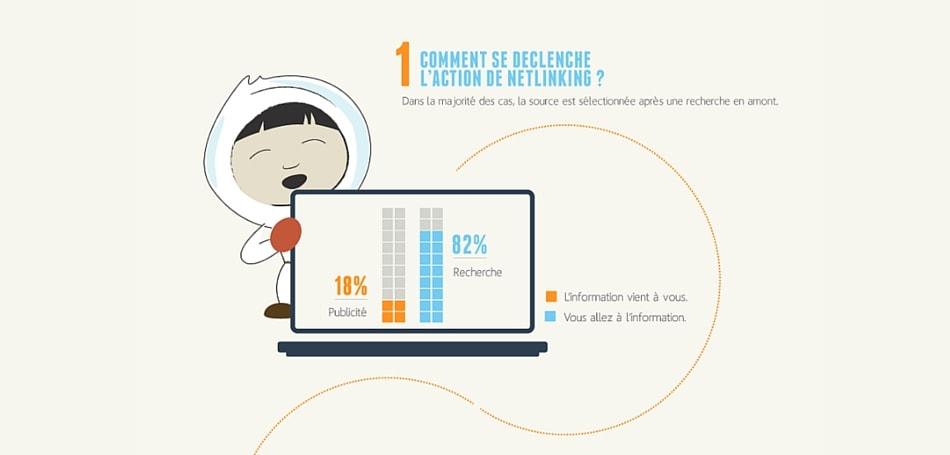 infographie sur la création de backlinks par Pierre-Antoine Levesque