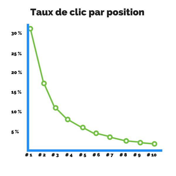 Click-through rate de la page 1 des résultats de google