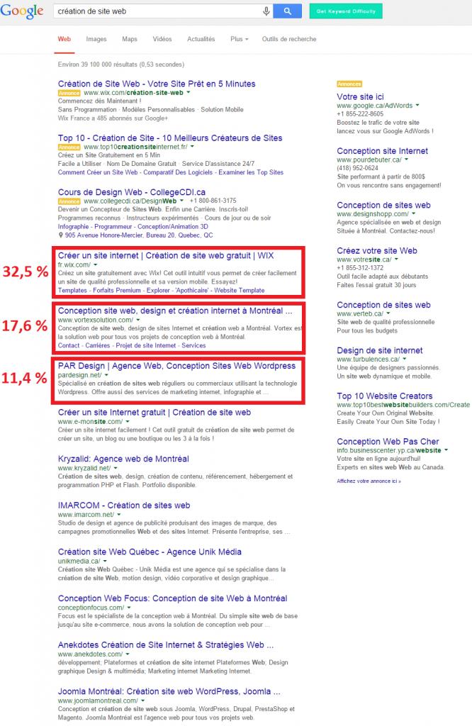 Les positions 1 à 3 sur Google reçoivent presque tous les clics