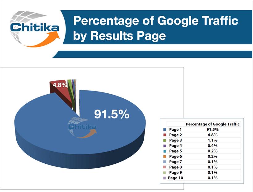 Répartition des clics par page de résultats de recherche sur Google