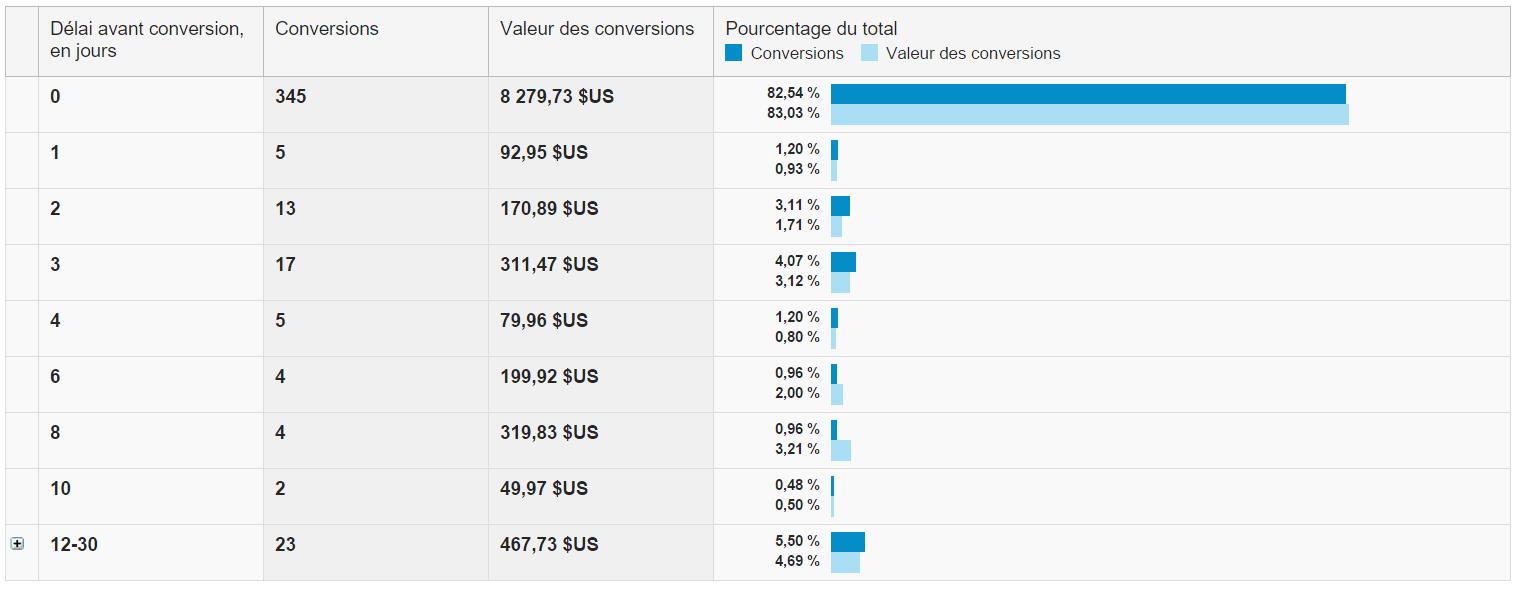 cycle d'achat sur internet - Combien de jours avant la transaction ?