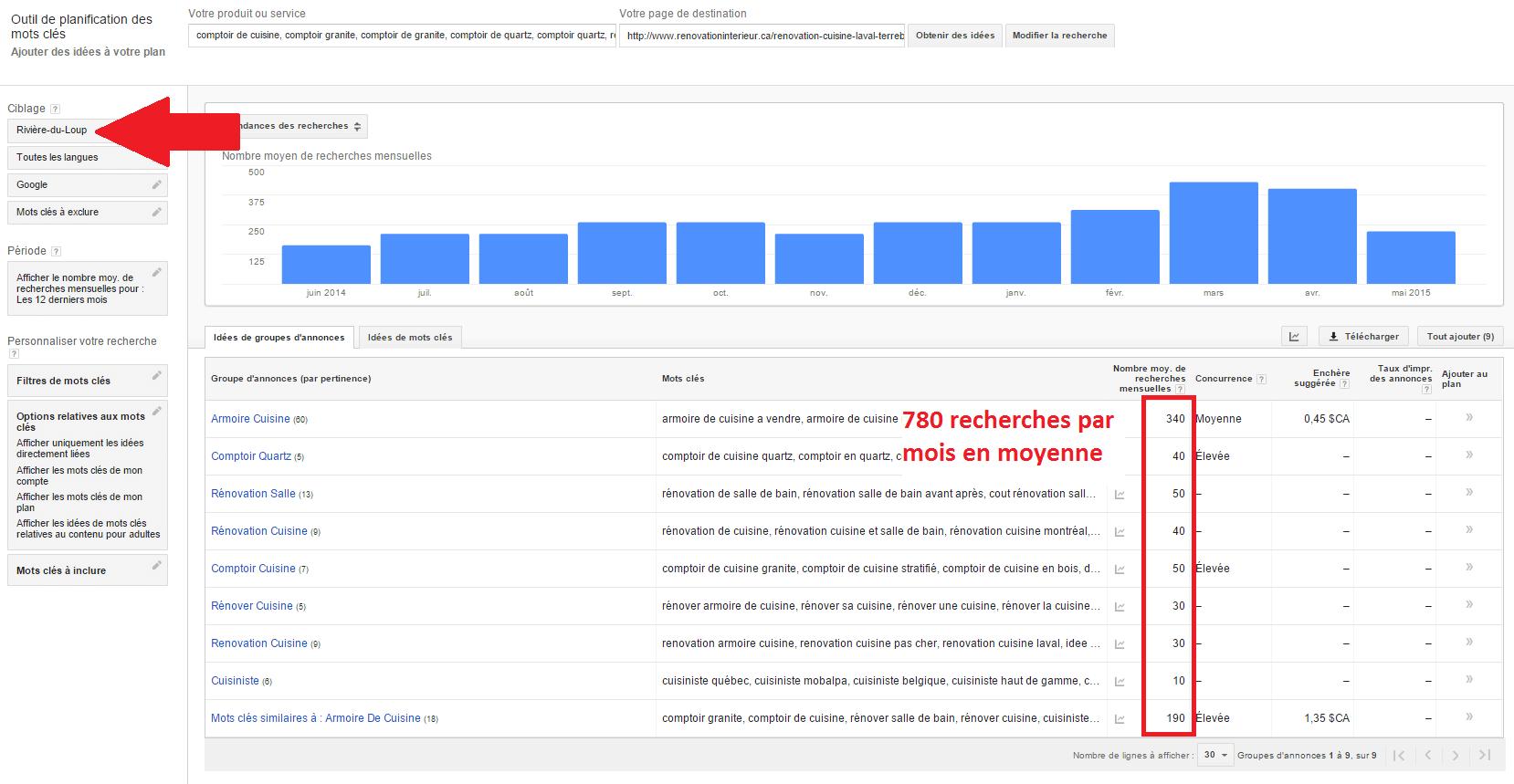 google adwords mots clés ville de riviere du loup