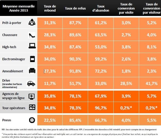 comparer son taux de conversion e-commerce avec la moyenne
