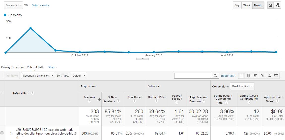 données google analytics pour l'article