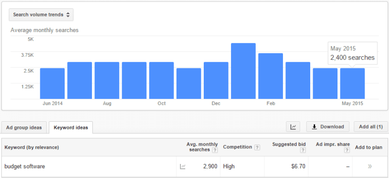 déterminer le nombre de recherche pour votre mot-clé